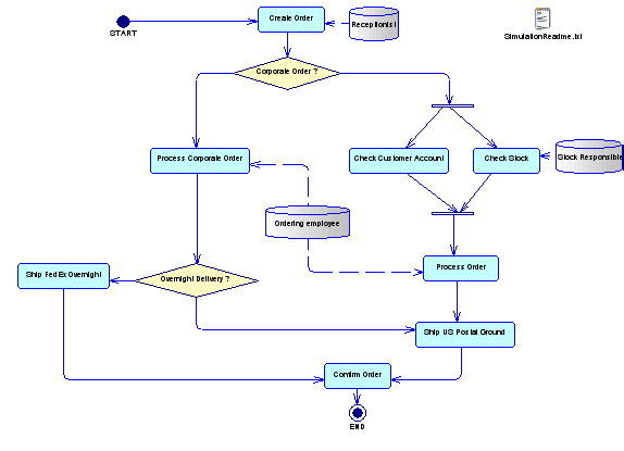 Diagram of a Business Process, Business Object, and Business Service